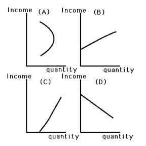 engel curve for inferior goods