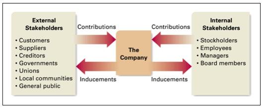 stockholder vs stakeholder Shareholders are always stakeholders in a corporation, but stakeholders are not always shareholders what is the difference between a shareholder and a stakeholder.